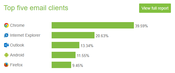 top_5_email_clients_el.png