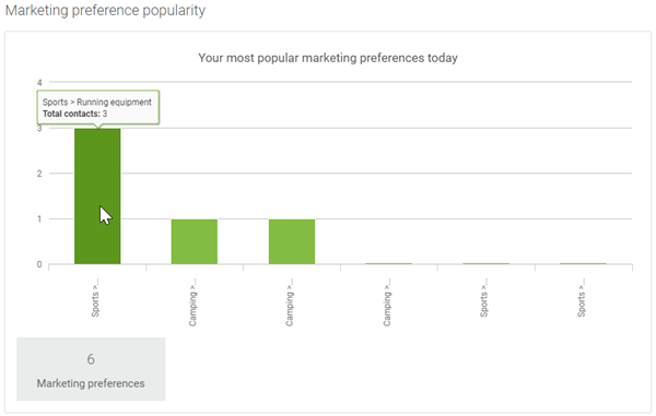 C_marketing_preference_popularity_in_account_reports.png